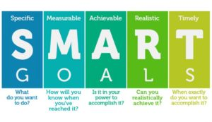 Set SMART Goals for better success in Network Marketing
